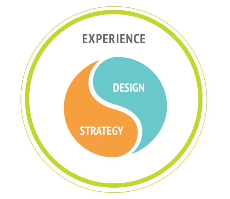 experience_strategy_design